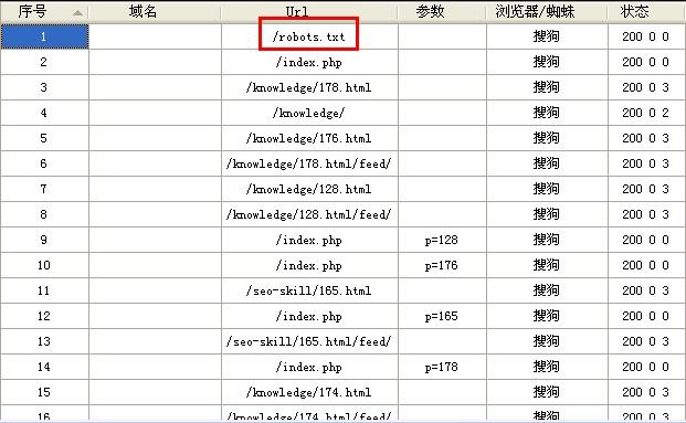 4月24日搜狗网站日志部分截图