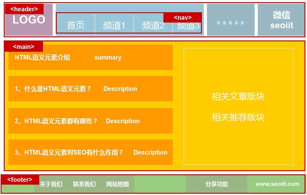 超简单的语义HTML5示例